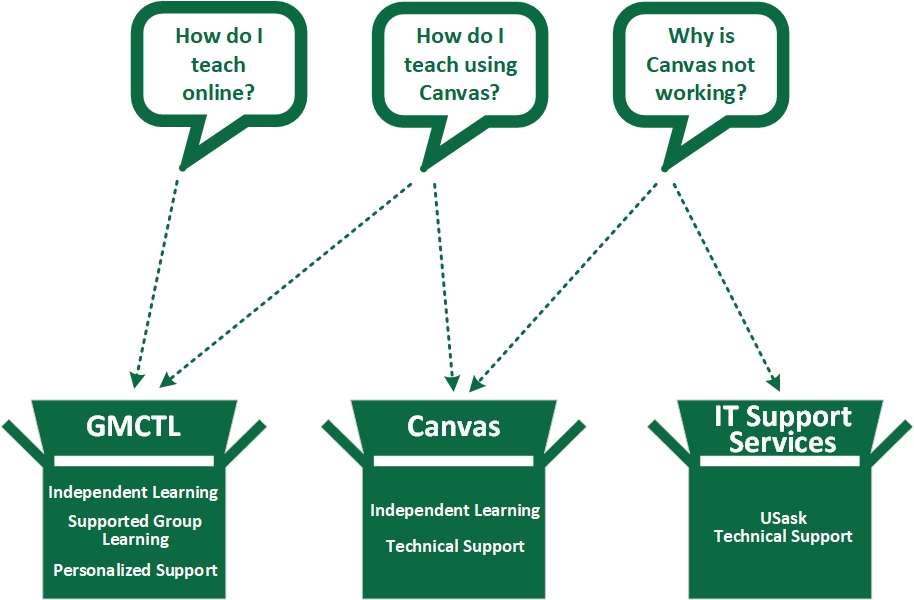 A diagram explaining that Canvas and IT Support are both potential options for USask Canvas troubleshooting